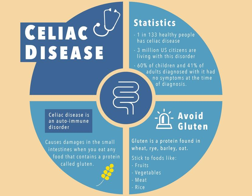 COMPLICATIONS BROUGHT ON BY CELIAC DISEASE